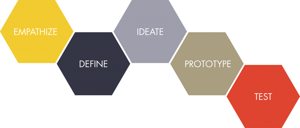 design_thinking_framework